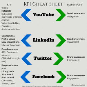 Social Media KPI Cheat Sheet