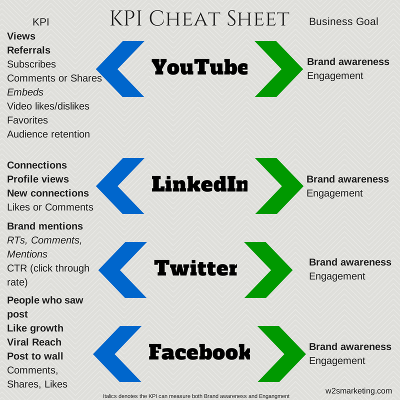 measuring your social media and a kpi cheat sheet w2s marketing. Black Bedroom Furniture Sets. Home Design Ideas